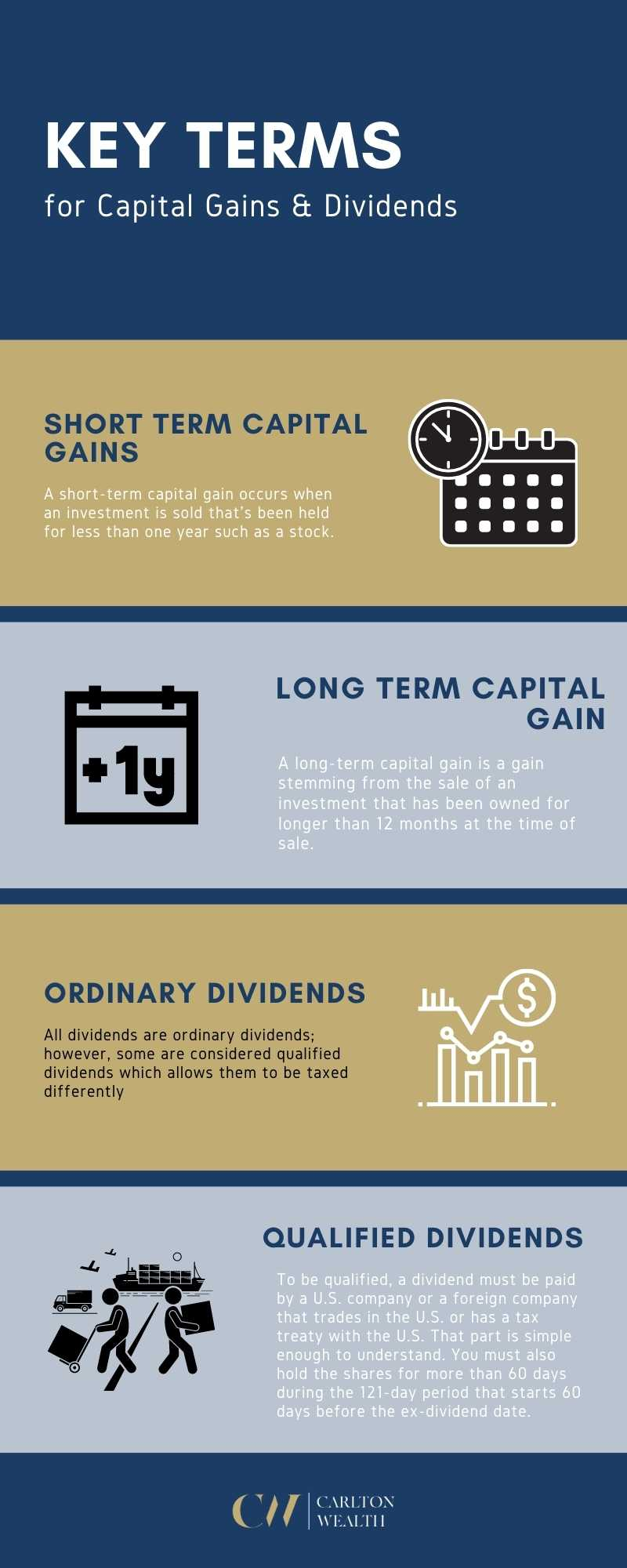 Capital Gains & Dividends - Infographic